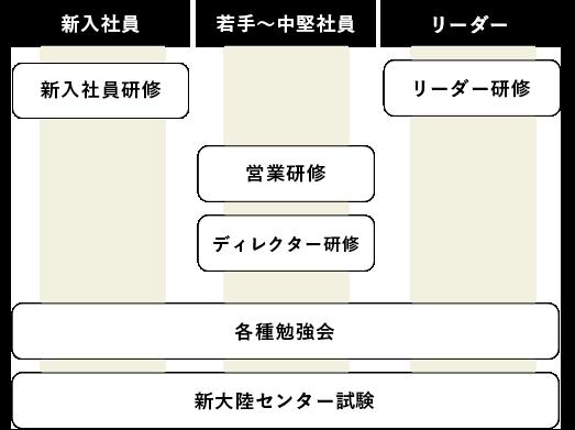 教育・研修の図